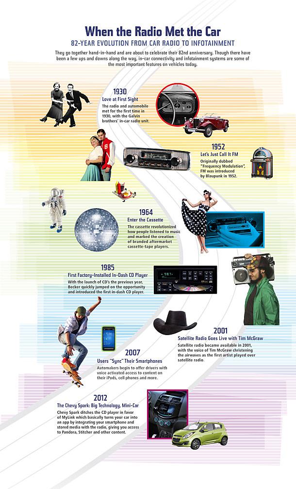 Car Radio Infographic